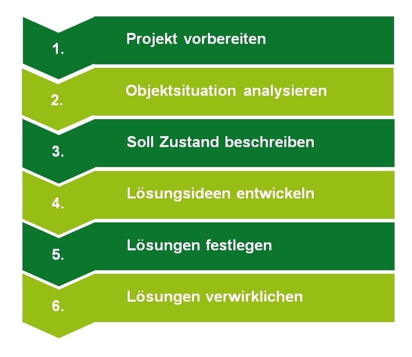 Phasenmodell der systematischen Vorgehensweise bei Wertanalysen mit Durch Denken Vorne Consult