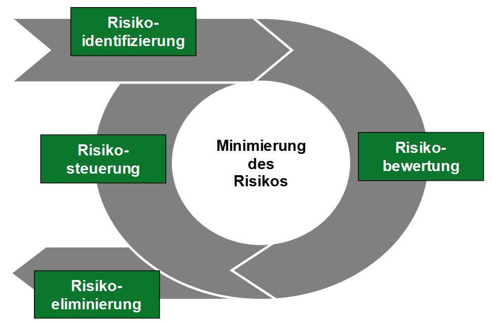 Ablauf Risikomanagement / Regelkreis Risikomanagement