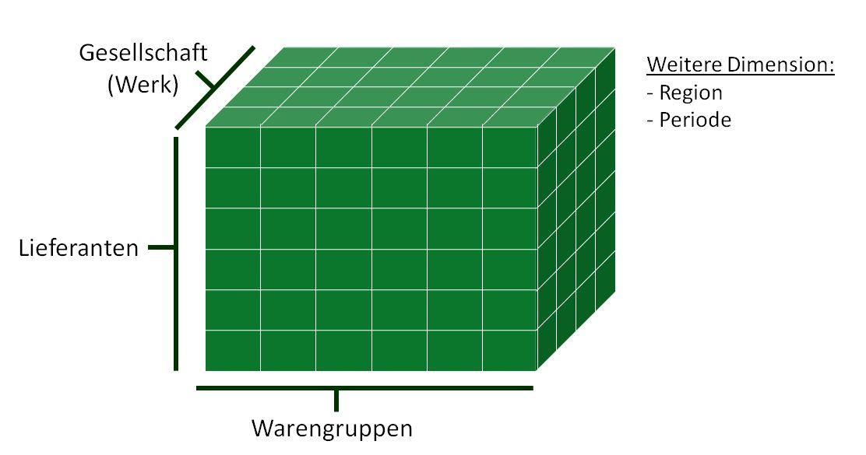 Spend Cube – Ausgangspunkt für warengruppenspezifische Analysen