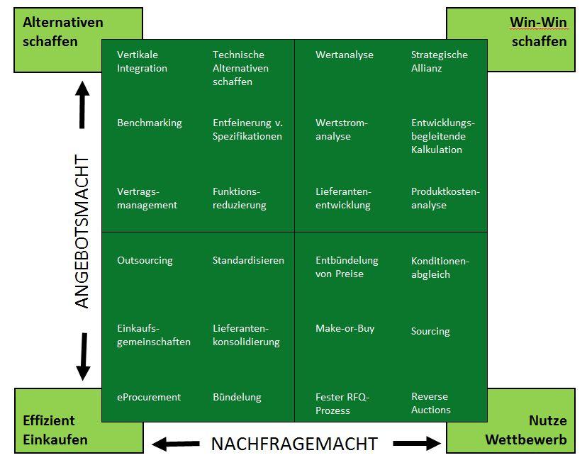 Strategische Hebel im Warengruppenmanagement (Angebotsmacht - Nachfragemacht)
