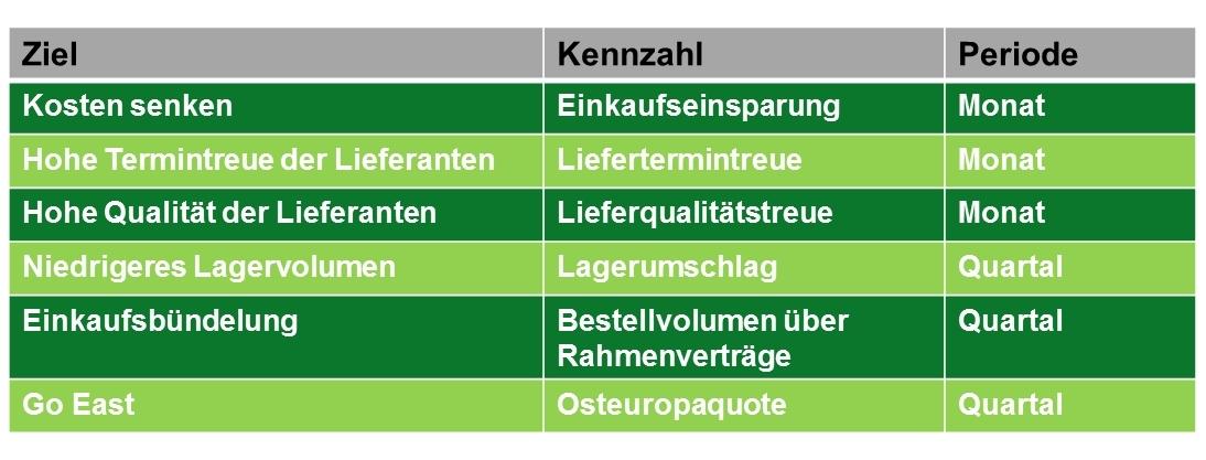 Beispiel Kennzahlen-Set / KPI im Einkauf