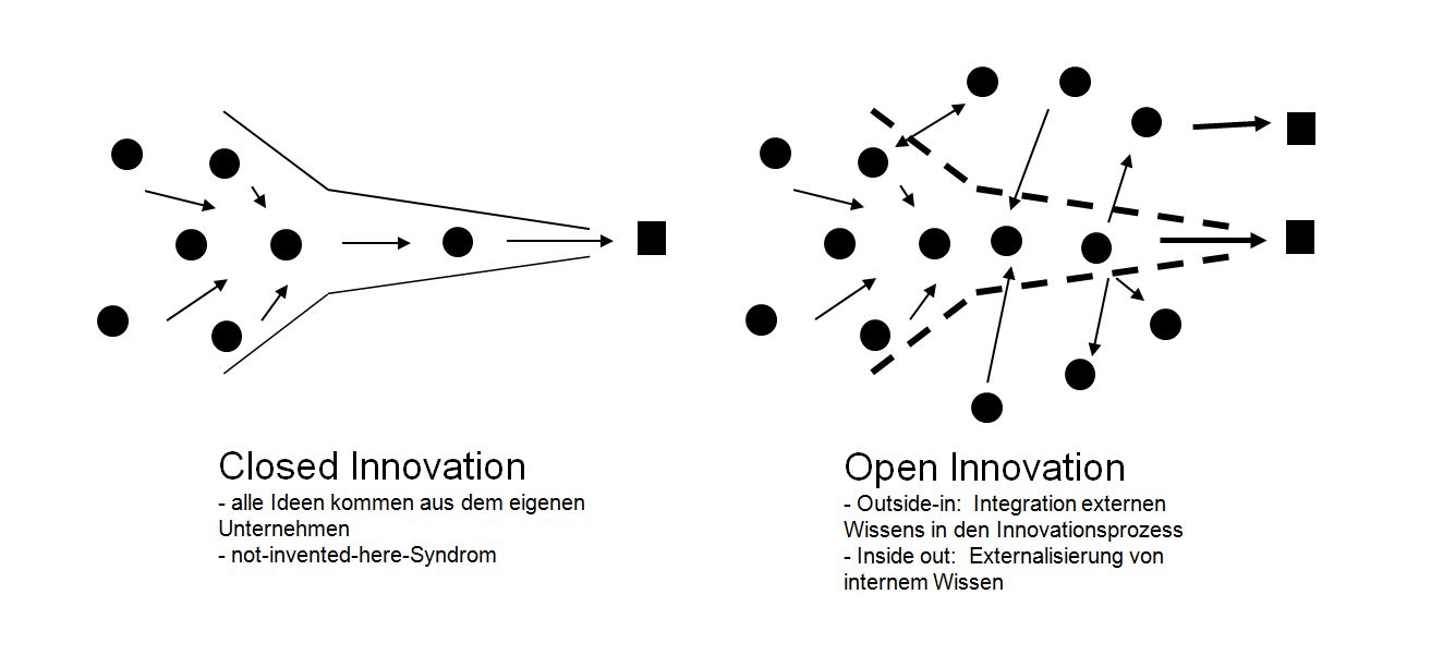 Closed Innovation und Open Innovation