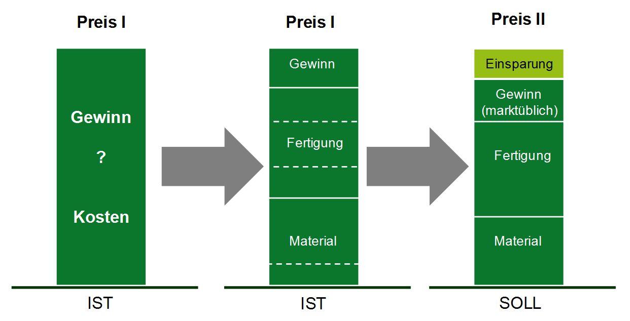 Mit systematischer Produktkostenanalyse signifikante Einsparpotenziale entdecken: Vom IST-Preis zum SOLL-Preis