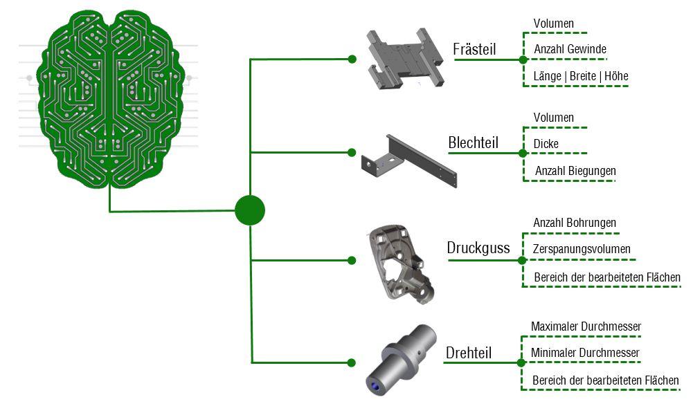 Teile klassifizieren durch Machine Learning