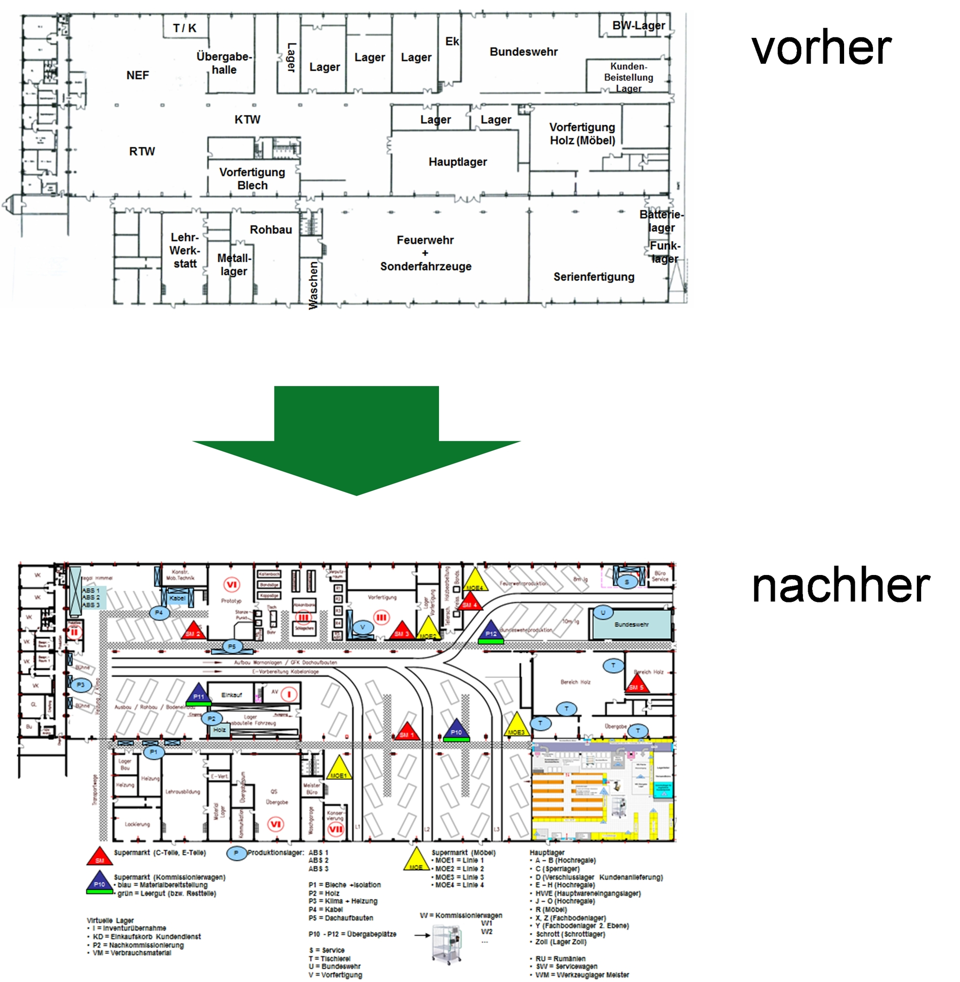 Logistik-Prozessoptimierung Produktionslayout
