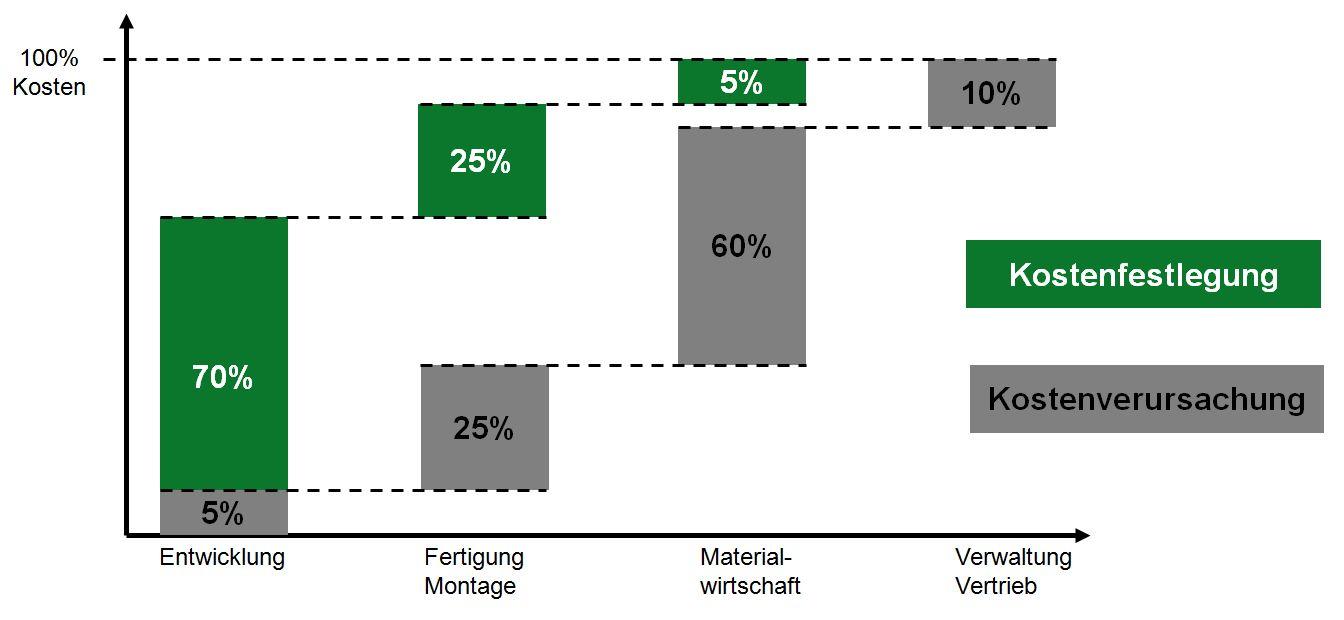Kostenfestlegung und Kostenverursacher im Entwicklungsprozess