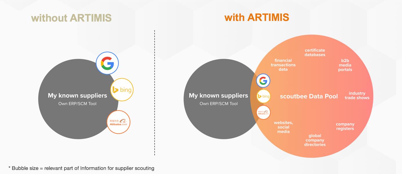 Effizientere Lieferantensuche mit ARTIMIS - scoutbee Data Pool
