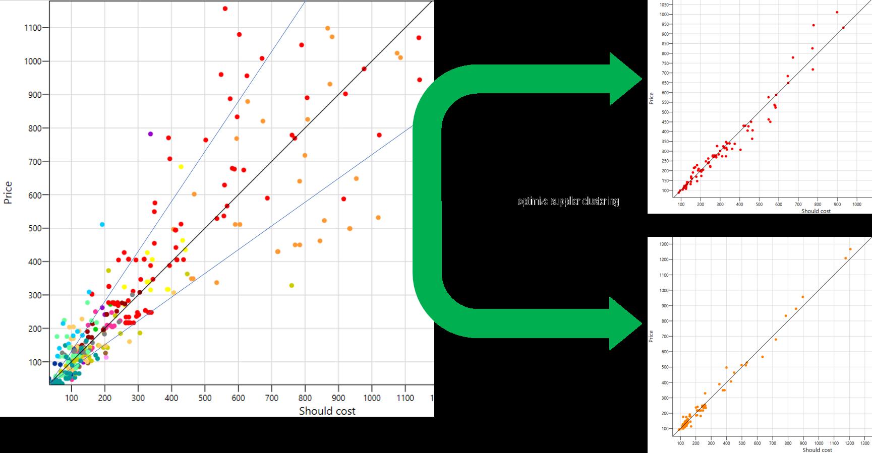 Automatische Aufteilung von Artikeln auf die optimalen Lieferanten mit OSC.