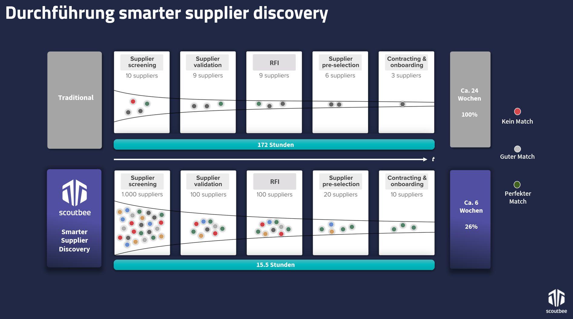 Durchführung smarter supplier discovery