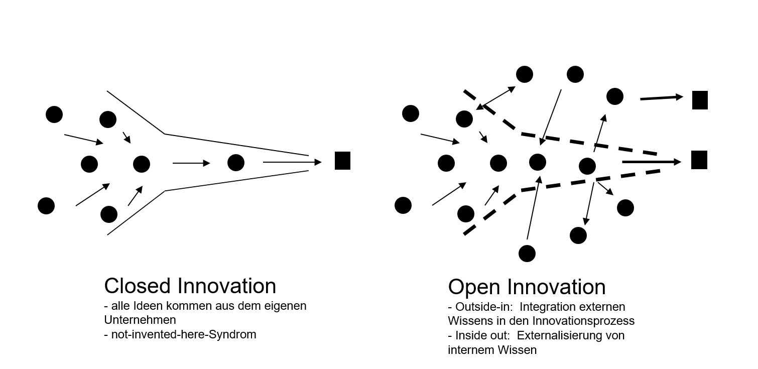 Was ist Open Innovation?