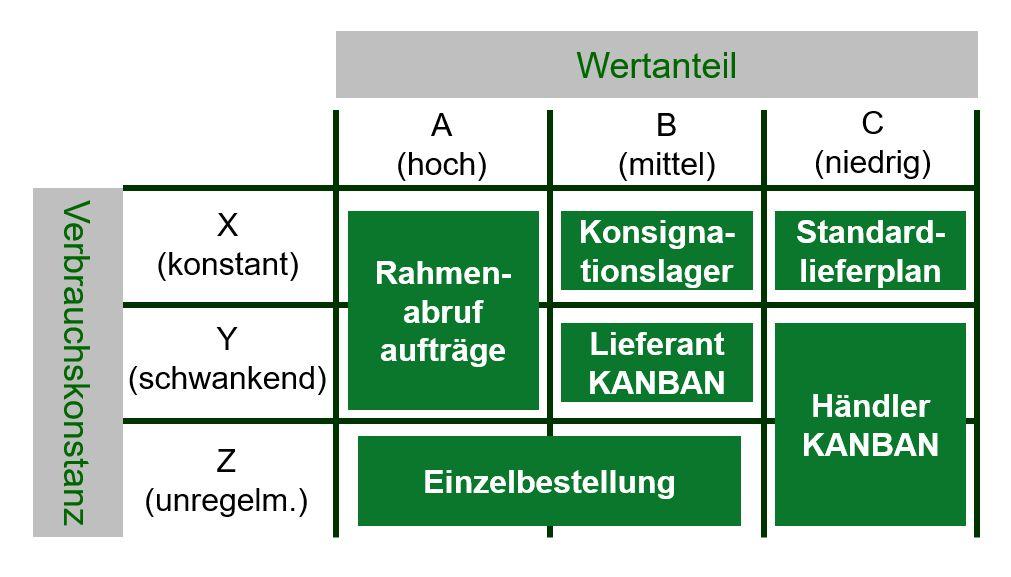 Bewirtschaftungskonzept nach ABC/XYZ-Analyse