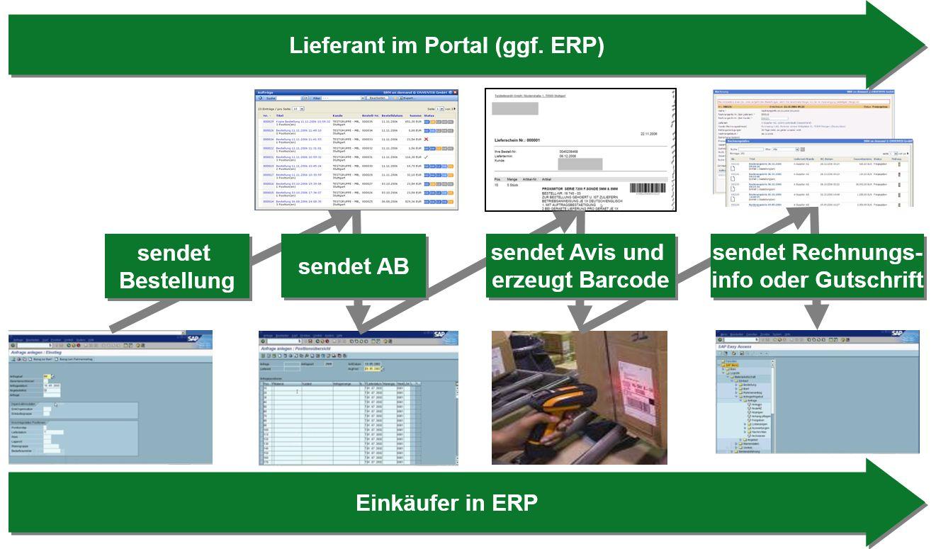 Prozessablauf Lieferantenportal