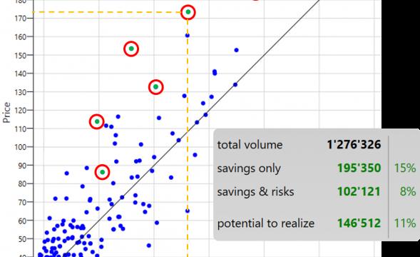 Wie Sie mit Data Analytics enorme Einsparpotenziale generieren und Ihre Verhandlungsposition stärken